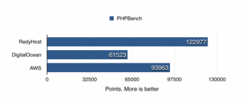 PHPBench benchmarking of RedyHost Cloud Platform