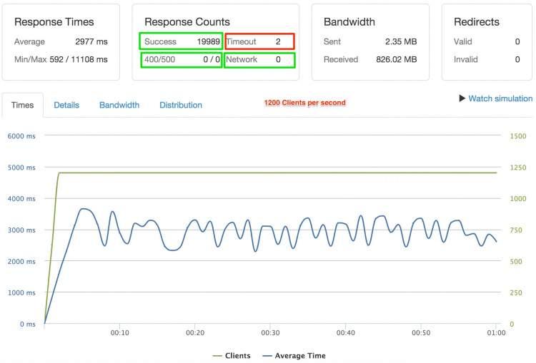 Drupal 7 benchmarking 1200 clients per second (SSL Port)