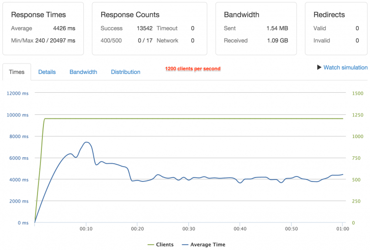 Drupal 8 benchmarking with 1200 Clients per second (SSL Port)