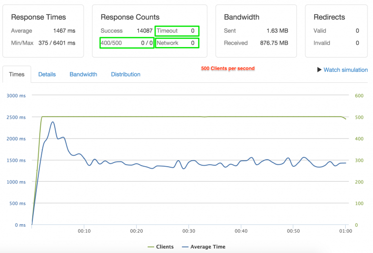 Drupal 8 benchmarking with 500 clients per second (SSL Port)
