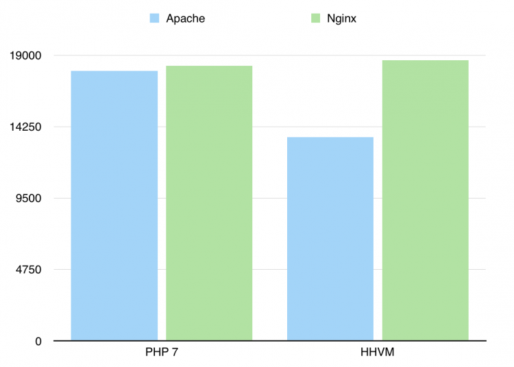 HHVM vs PHP 7 benchmarking results