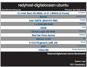 DigitalOcean droplet hardware