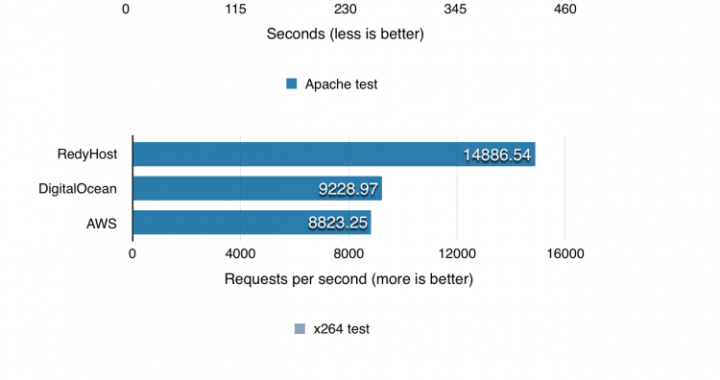 Smallpt and Apache tests from Phoronix Test Suite