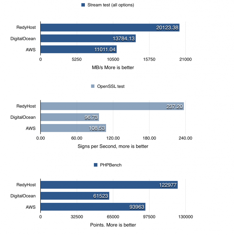 High Performance Cloud VPS benchmarks by Phoronix Test Suite |
